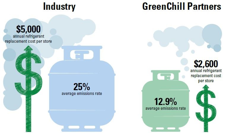 GreenChill partners have average emission rates and annual refrigerant replacement costs that are lower than the industry average.