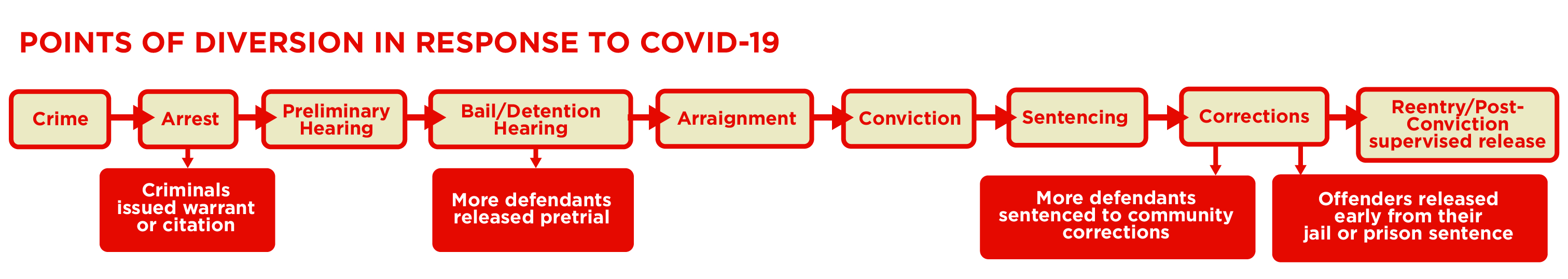From Policing to Reentry: The Implications of COVID-19 for the Entire Criminal Justice System