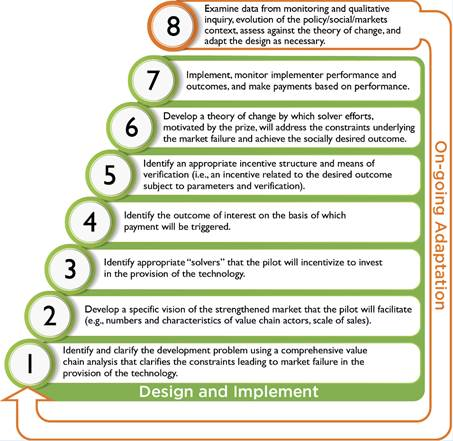 8 steps of design and implementation