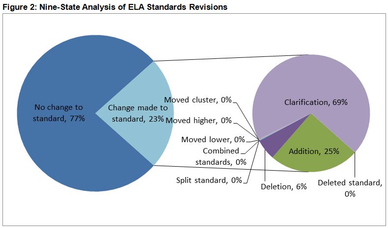Nine-state analysis of ELA Standards Revisions