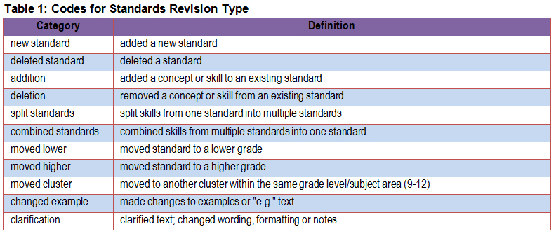 Codes for Standards Revision Types